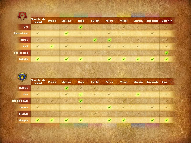 Les nouvelles classes/races de l'addon Cataclysm