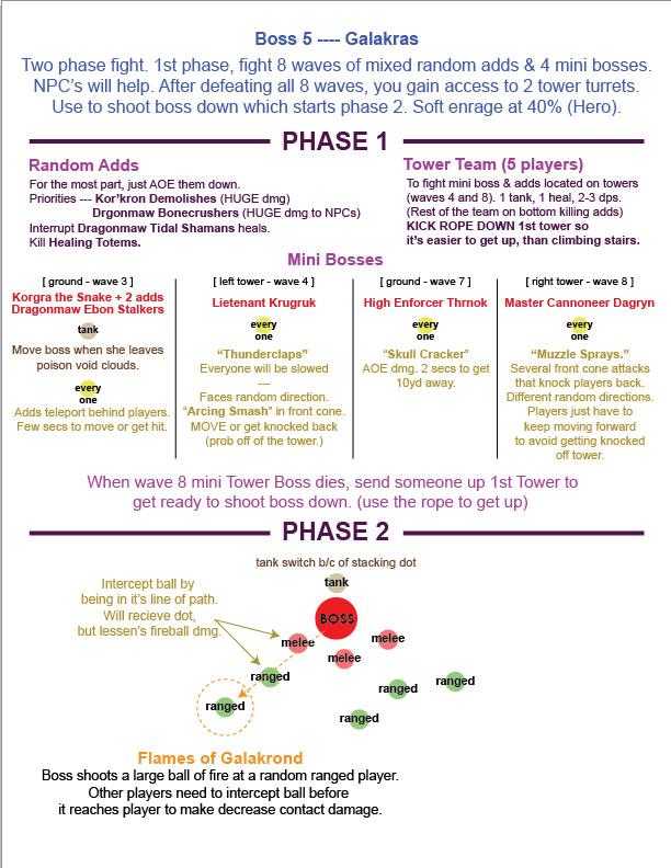 Guide stratégique pour Galakras. Image de pushme.