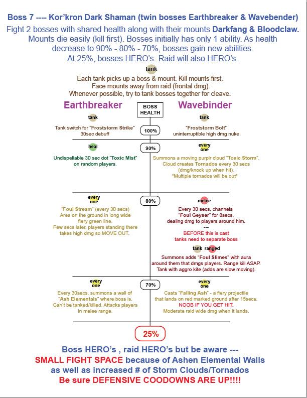 Guide stratégique pour les Sombres Chamans kor'kron. Image de pushme.