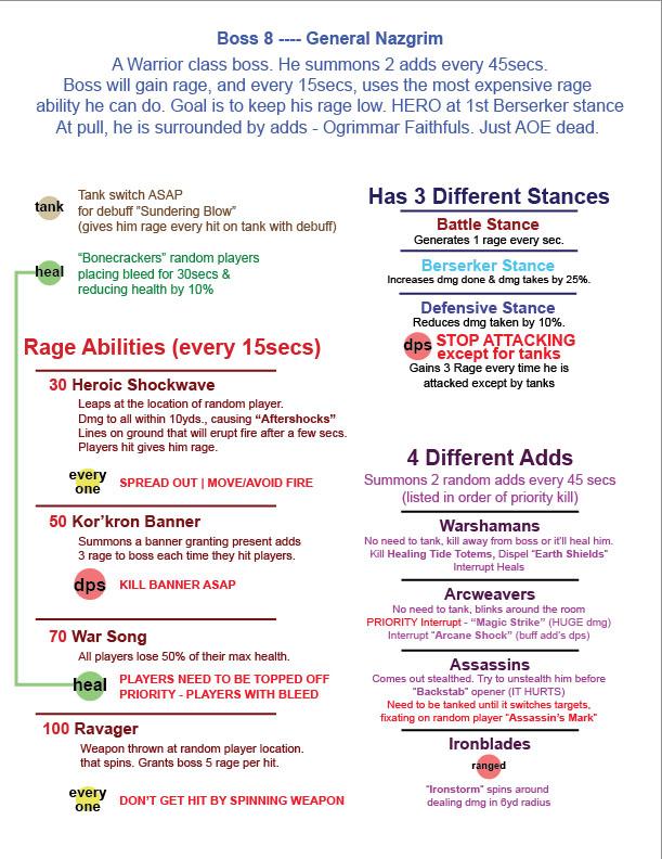 Guide stratégique pour le Général Nazgrim. Image de pushme.