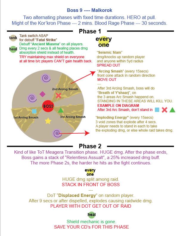 Guide stratégique pour Malkorok. Image de pushme.