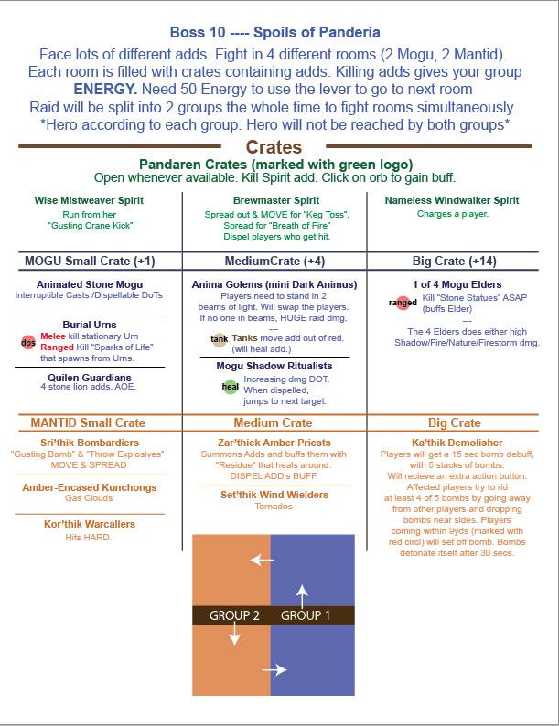 Guide stratégique pour Butin de Pandarie. Image de pushme.
