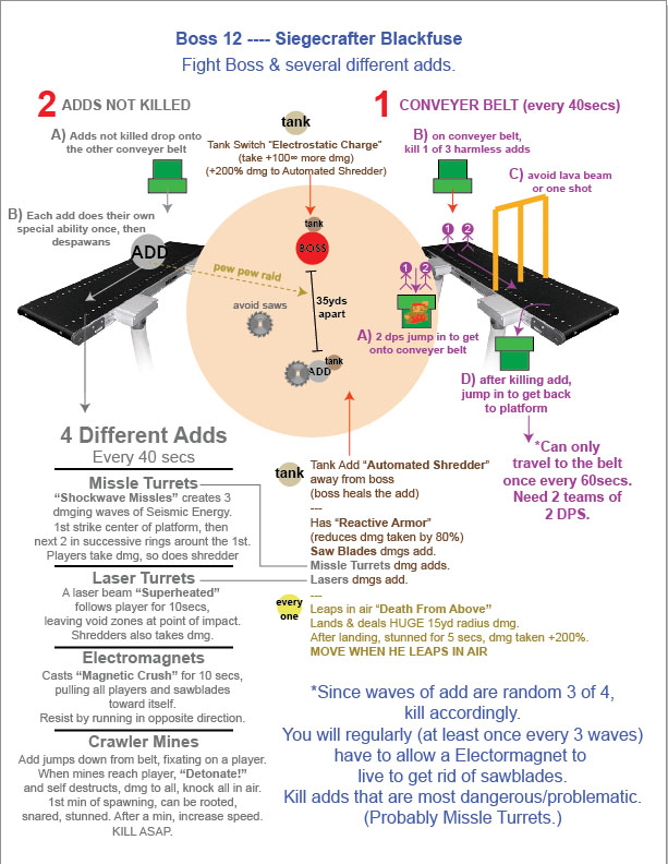 Guide stratégique pour Ingé-siège Boîte-Noire. Image de pushme.