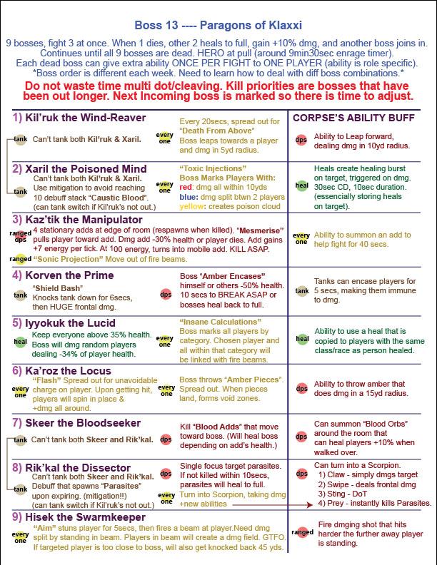 Guide stratégique pour les parangons des Klaxxi. Image de pushme.